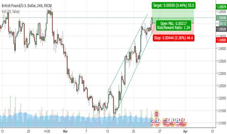 GBPUSD: GBP/USD long position, bullish pattern