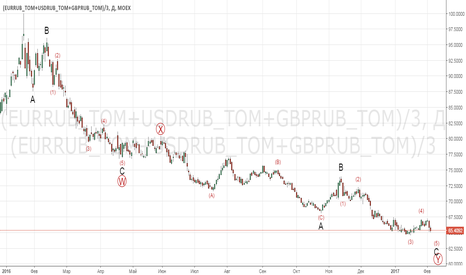 (EURRUB_TOM+USDRUB_TOM+GBPRUB_TOM)/3: #разворотблизко (EURRUB_TOM+USDRUB_TOM+GBPRUB_TOM)/3