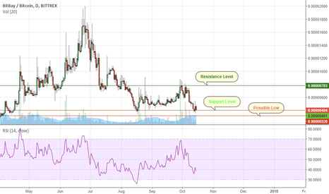 BAYBTC: Critical Support level reached