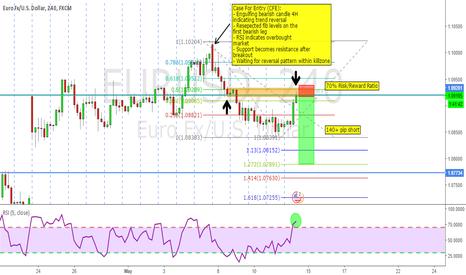EURUSD: EURUSD 140+ Pip Short Next Week