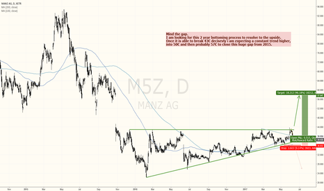 M5Z: MANZ - GERMAN STOCK WITH A NICE SETUP FOR GAP-TRADERS