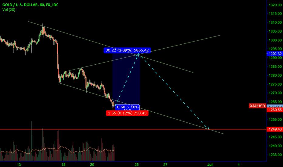 XAUUSD: Gold: High R/R short term setup