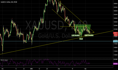 XAUUSD: HEAD AND SHOULDER PATTREN OCCURED IN GOLD AT BULL TREND LINE