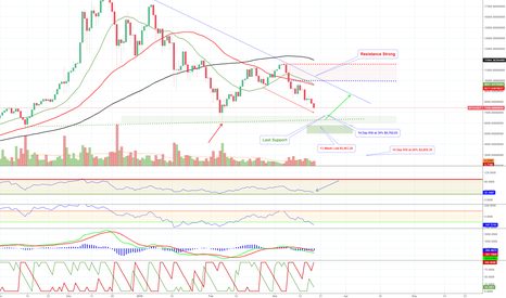 BTCUSDT: Bitcoin USDT Very Bearish Moments So What NEXT