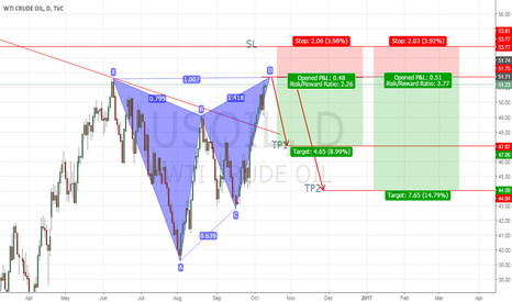 USOIL: USOIL BUTTERFLY PATTERN SHORT IDEA