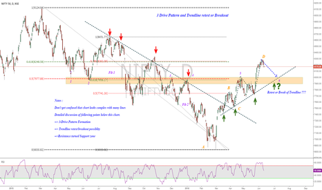 NIFTY: Complete Nifty Analysis : When Bulls will rest ?