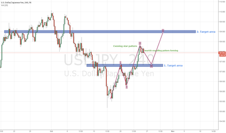 USDJPY: USDJPY Short term possibility at NY open