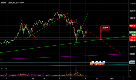 BTCUSD: Wait for break as confirmation