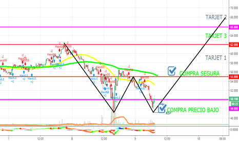 XRPMXN: XPR RIPPLE DOUBLE BOTTOM /PATRON DOBLE PISO MOVIMIENTO ASCENDENT