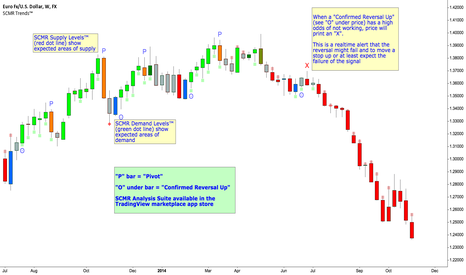 EURUSD: EURO Decline -- Is it over?  NO!  No Evidence of Bottom Yet