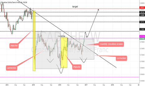 CADCHF: BUY SETUP - INV HEAD AND SHOULDERS