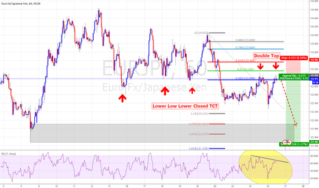EURJPY: TCT Lower Lo Lower Closed and a bat pattern at 5 Mint