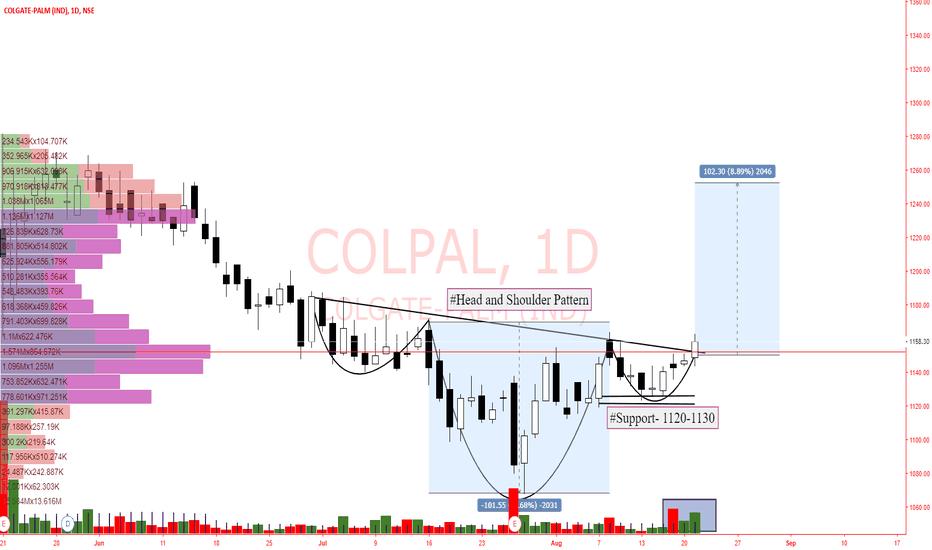 COLPAL: Colpal- BTST