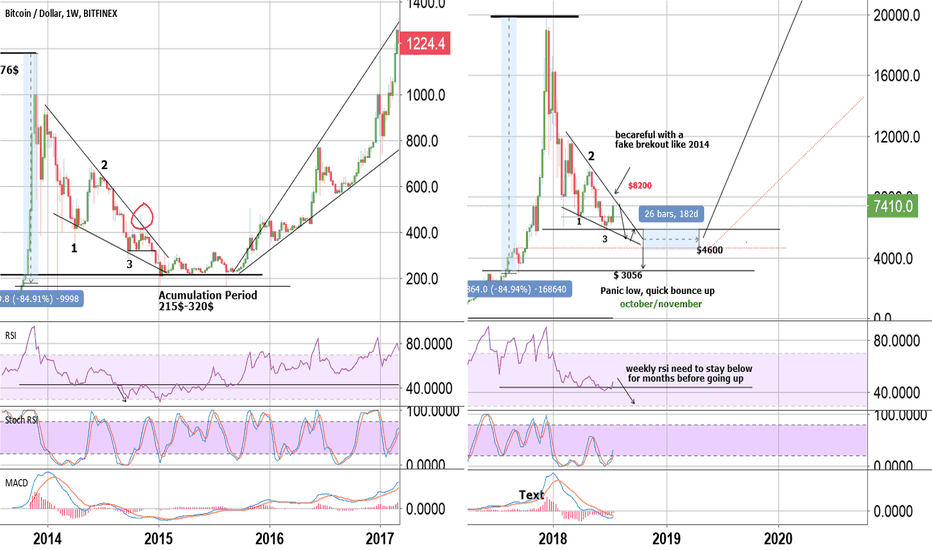 BTCUSD: BITCOIN NEXT BULL RUN