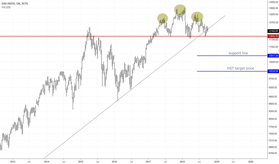 DAX: DAX HEAD AND SHOULDERS TOPS