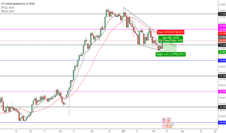 USDJPY: USD/JPY- short