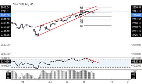 SPX: Ascending triangle & negative divergence 1hr