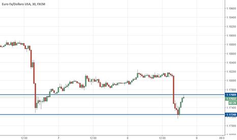 EURUSD: eur/usd trading range