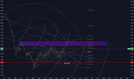 UKOIL: Brent Crude Oil W