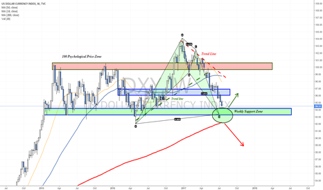 DXY: About to hit a weekly support zone
