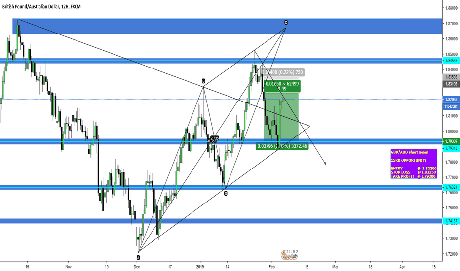 GBPAUD: GBP/AUD 15RR SHORT RE-ENTRY