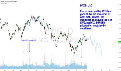 EWG: EWG - DAX expressed in USD