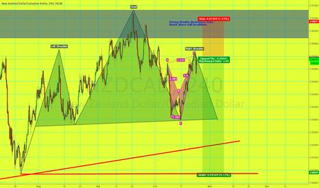 NZDCAD: Short NZD/CAD H&S Pattern + Shark Pattern + Weekly Resistance
