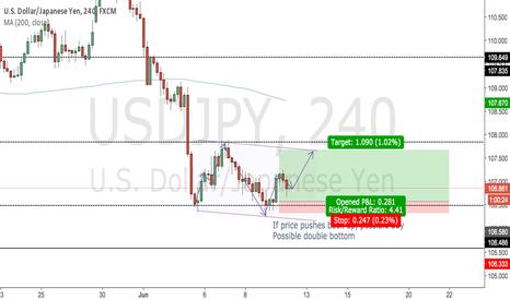 USDJPY: USD/JPY Trend Channel