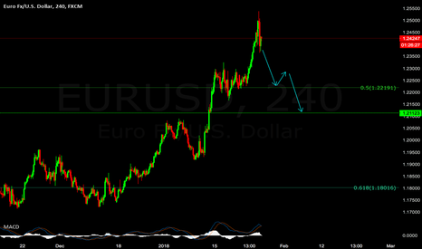 EURUSD: Sell EUR/USD if you want to make some MONEY.