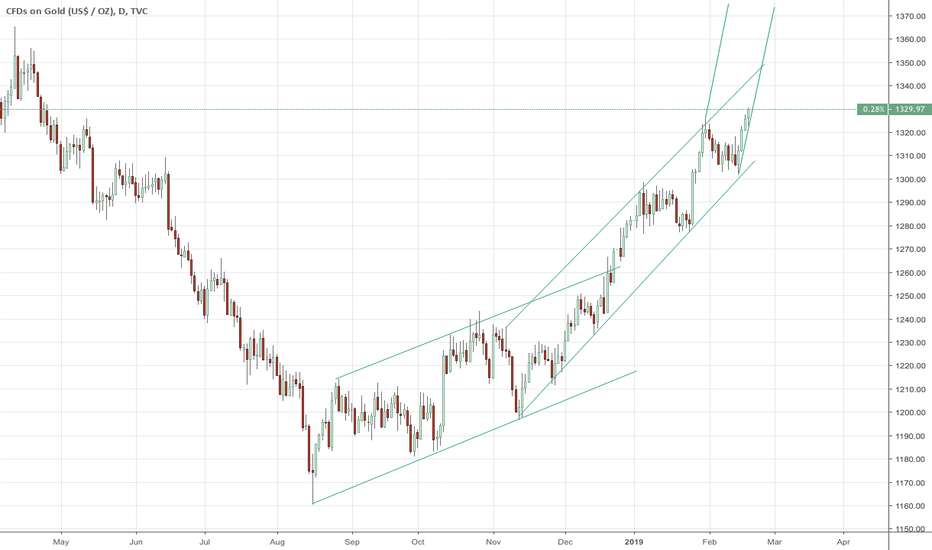 GOLD: Gold's new uptrend angle