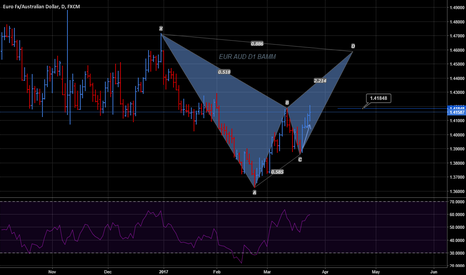EURAUD: EUR AUD BAMM If price closes above 1.41848