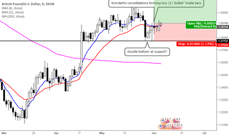 GBPUSD: Thorough consolidation