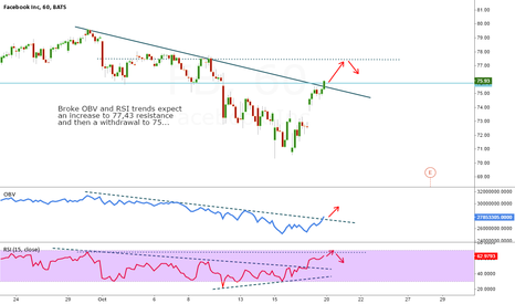 FB: FB BROKE OBV and RSI Expect 77,43