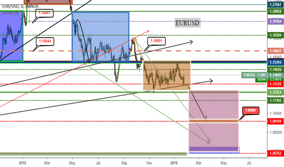 EURUSD: will eu continue its down trend to 1.09??