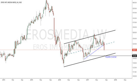 EROSMEDIA: Up Coming Possible Trade set up