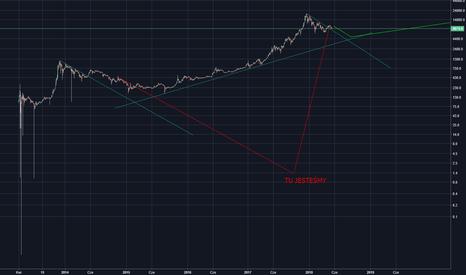 BTCUSD: BTC/USD Historia lubi się powtarzać, konsolidacja przed wzrostem