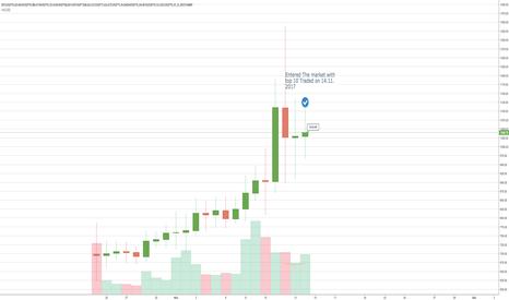 BTCUSD*0.02+BCHUSD*0.08+ETHUSD*0.31+EOSUSD*68.87+IOTUSD*168.01+LTCUSD*1.62+ETCUSD*5.9+DASHUSD*0.24+BTGUSD*0.51+ZECUSD*0.37: Index view of Crypto currencies (1000$ total)