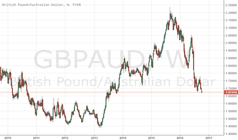 GBPAUD: RBA MONETARY POLICY DECISION HIGHLIGHTS - GBPAUD AUSSIE