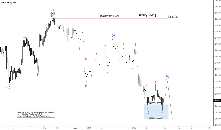 DAX: DAX Elliott Wave Analysis: Bounce Can Be Temporary