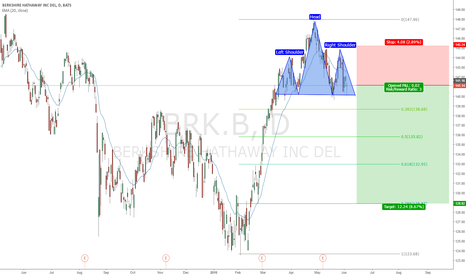 BRK.B: XLF WEAKNESS / BRK.B H&S TOP