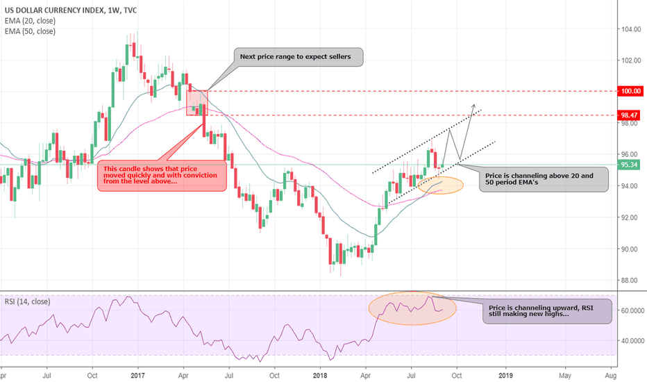 DXY: DXY is strong... Shorts possible, but don't expect too much!