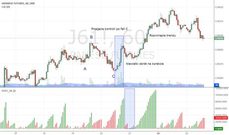 J61!: Wolumen skumulowany na korekcie nieregularnej - USDJPY