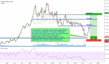 LUPIN: Low risk High reward trade in Lupin (the pharma Giant)
