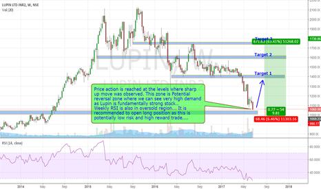 LUPIN: Low risk High reward trade in Lupin (the pharma Giant)