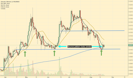 LTCBTC: Litecoin Bouncing from Support