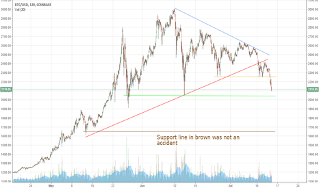 BTCUSD: Watch these levels, and wear a dark pear of boxers south of 2050