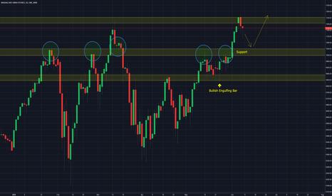 NQ1!: NQ / NASDAQ / SP500 - Preparing for bullish buy signals