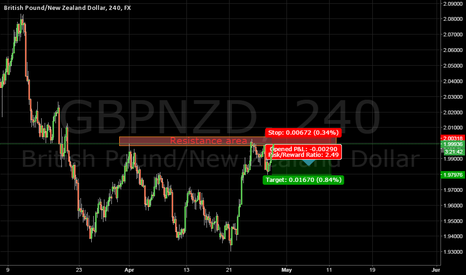 "GBPNZD: Quick short ""While it's quiet"" GBPNZD"