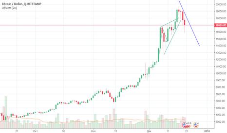 BTCUSD:  BTC-USD. Смена тренда