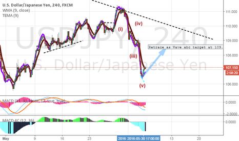 USDJPY: Elliot Wave- W1 of W5 (down trend)